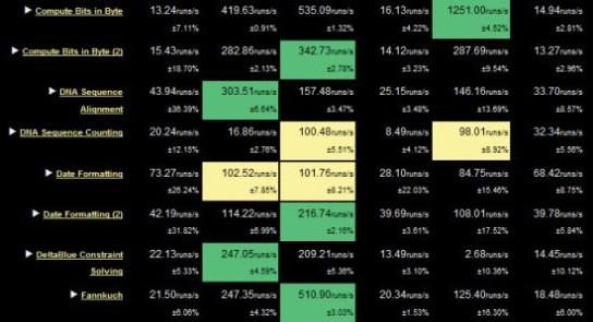 benchmarks-safd