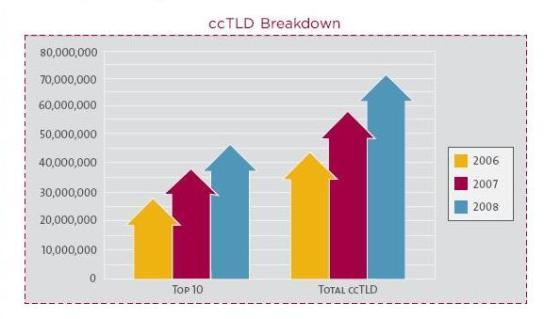 cctld breakdown
