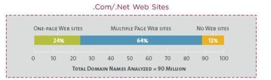 com websites