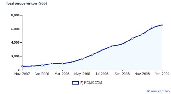 picnik-global-chart