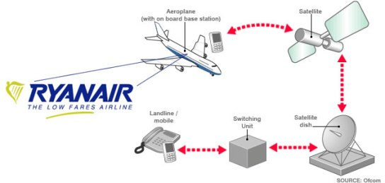 Ryanair Mobile Sservice