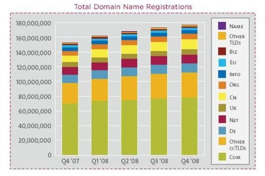 Top Domain Name Registrations
