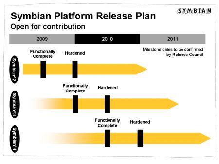 symbian-release-schedule